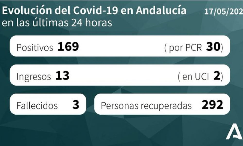 COVID-19 CRISIS: 169 new coronavirus cases in Spain's Andalulcia taking total since start of pandemic to 16,432