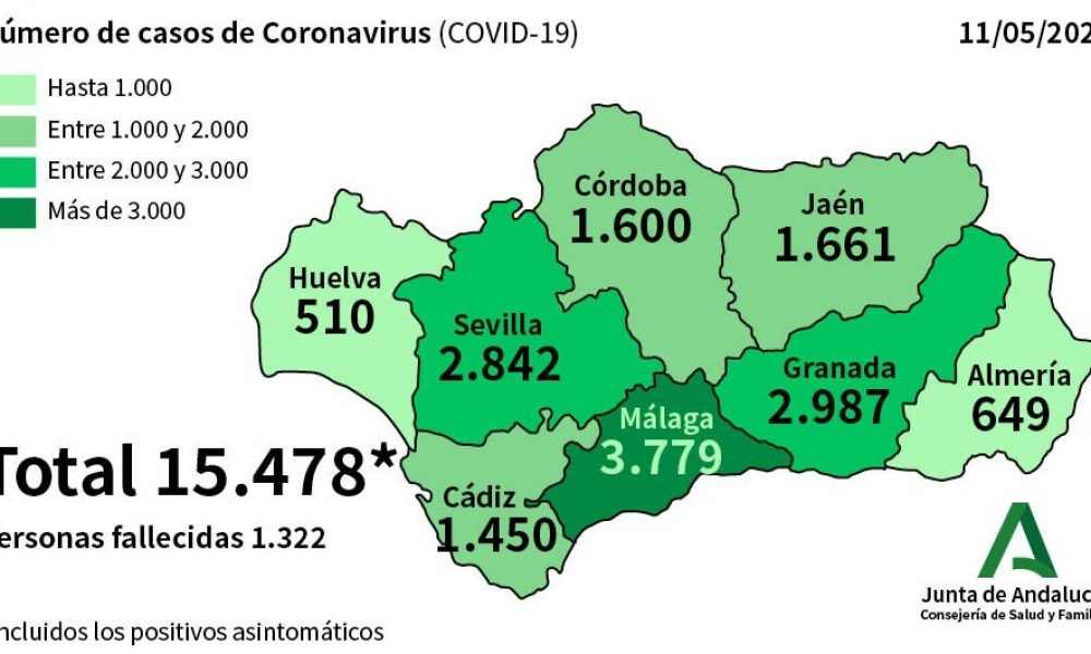 COVID-19 CRISIS: Just 75 new cases of coronavirus confirmed in Spain's Andalucia in last 24-hours as number of cured patients now exceeds 9,200