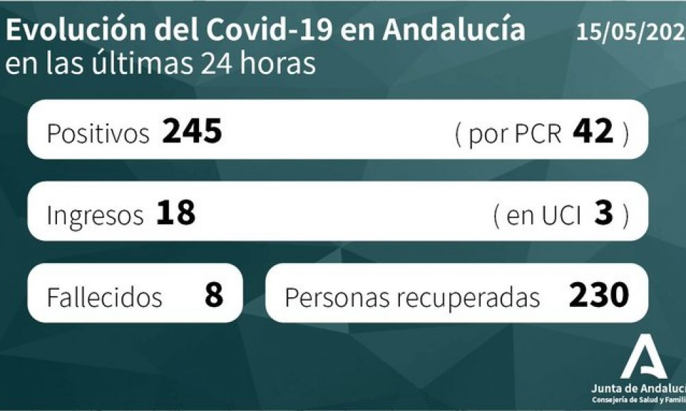COVID-19 CRISIS: 245 new cases of coronavirus in Spain's Andalucia reported as total number of cases since the outbreak started passes 16,000 mark