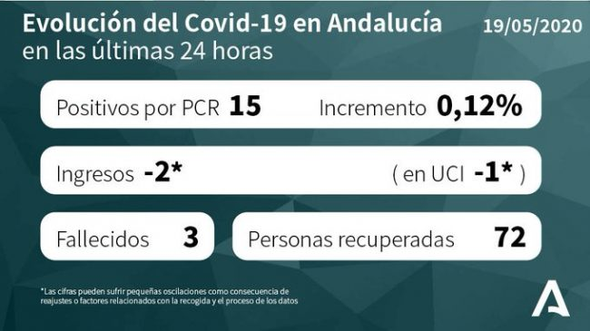 COVID-19 CRISIS: Spain's Andalucia reports 54 new coronavirus cases and three deaths in last 24 hours